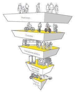 Bilbao mirando a Copenhague: cómo mejorar la movilidad urbana sostenible